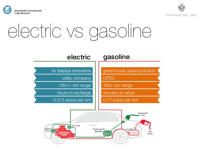 Compare range of electric cars and gasoline vehicles